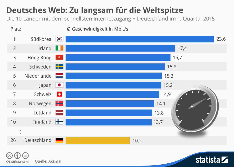 Infografik_Schnelles_Internet