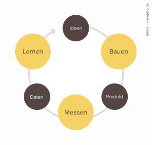 Der BMW-Kreislauf